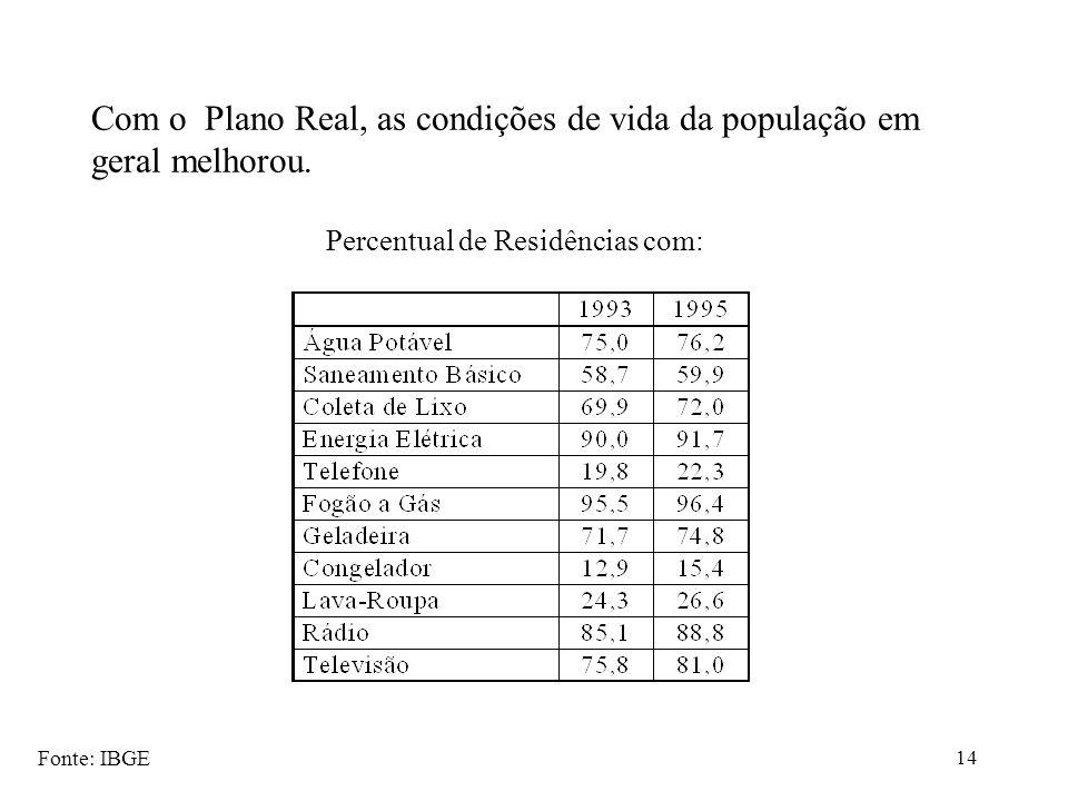 14 Com o Plano Real, as condições de vida da população em geral melhorou. Percentual de Residências com: Fonte: IBGE