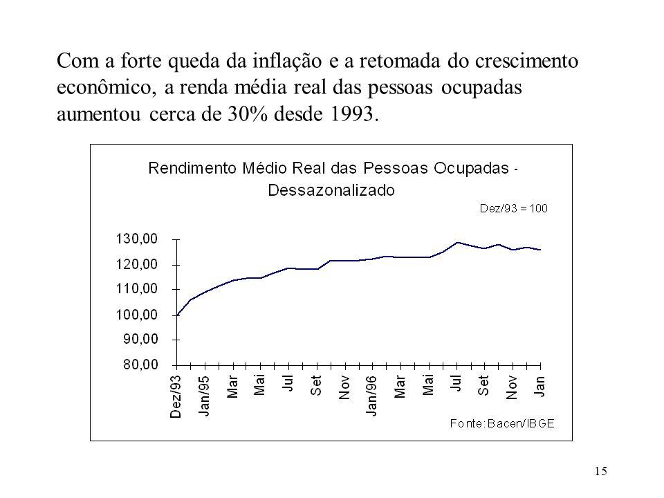 15 Com a forte queda da inflação e a retomada do crescimento econômico, a renda média real das pessoas ocupadas aumentou cerca de 30% desde 1993.