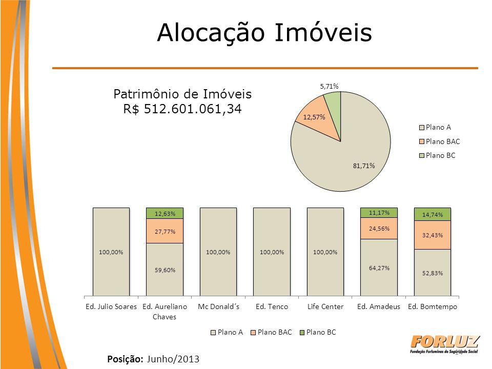 14 Alocação Imóveis Posição: Junho/2013 Patrimônio de Imóveis R$ 512.601.061,34