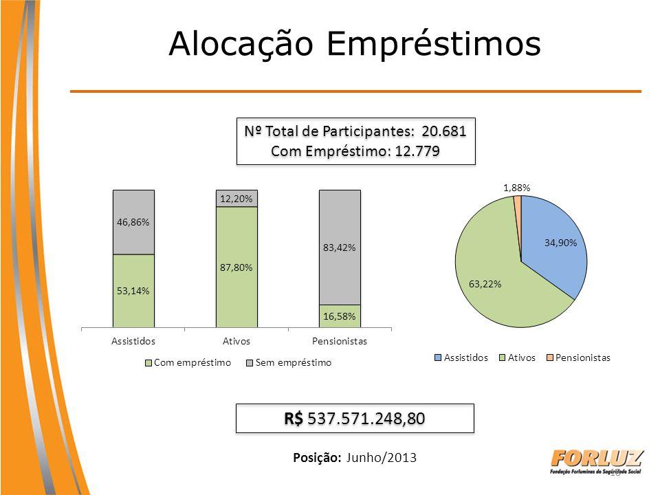 18 Alocação Empréstimos Posição: Junho/2013 Nº Total de Participantes: 20.681 Com Empréstimo: 12.779 Nº Total de Participantes: 20.681 Com Empréstimo: