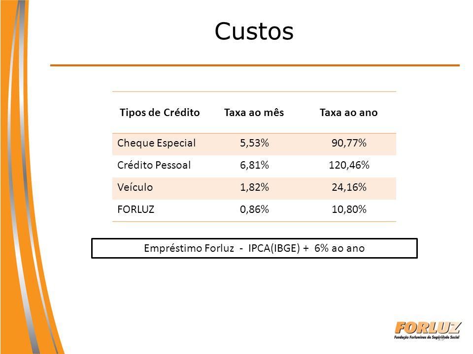 19 Custos Tipos de CréditoTaxa ao mêsTaxa ao ano Cheque Especial5,53%90,77% Crédito Pessoal6,81%120,46% Veículo1,82%24,16% FORLUZ0,86%10,80% Empréstim