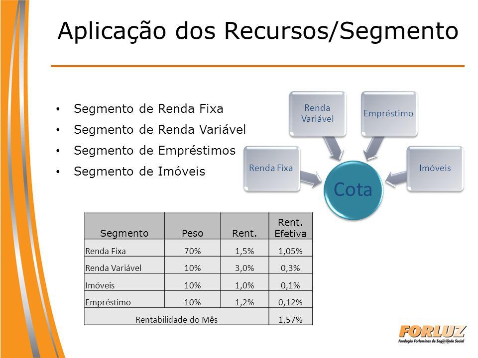 21 Aplicação dos Recursos/Segmento Segmento de Renda Fixa Segmento de Renda Variável Segmento de Empréstimos Segmento de Imóveis Cota Renda Fixa Renda