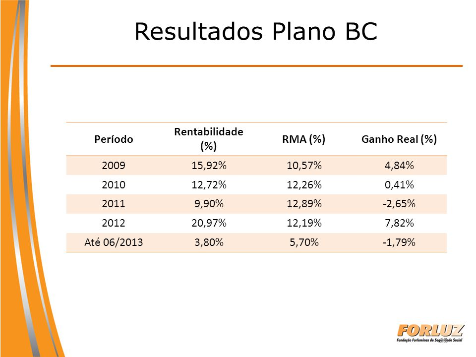 23 Resultados Plano BC Período Rentabilidade (%) RMA (%)Ganho Real (%) 200915,92%10,57%4,84% 201012,72%12,26%0,41% 20119,90%12,89%-2,65% 201220,97%12,