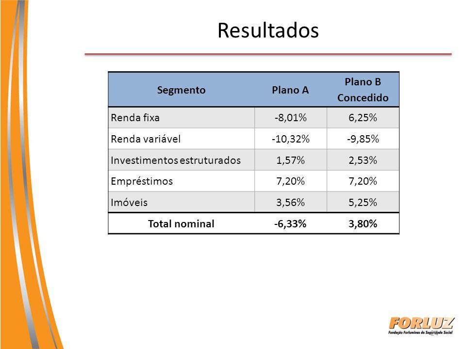 24 Resultados SegmentoPlano A Plano B Concedido Renda fixa-8,01%6,25% Renda variável-10,32%-9,85% Investimentos estruturados1,57%2,53% Empréstimos7,20