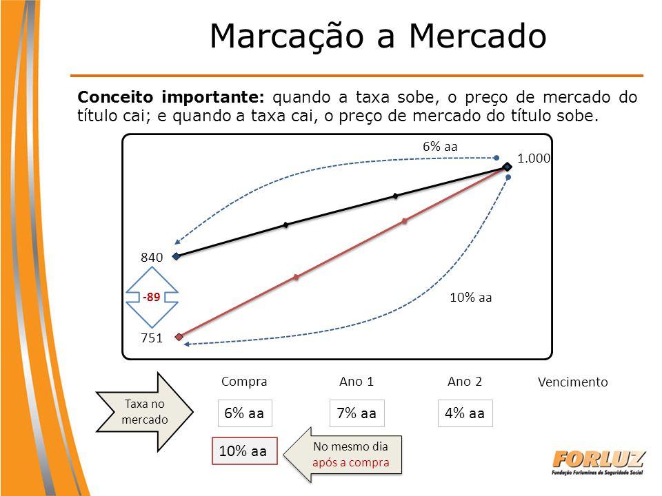 CompraAno 1Ano 2 Vencimento Taxa no mercado 6% aa7% aa4% aa Marcação a Mercado 10% aa 1.000 840 6% aa 751 10% aa -89 No mesmo dia após a compra Concei