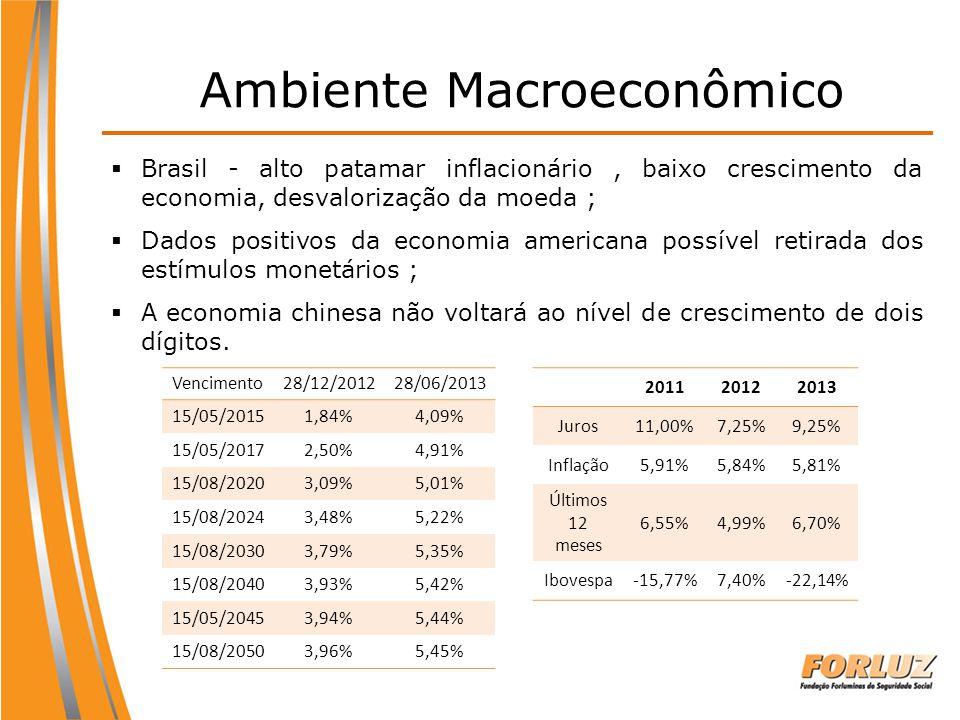 Ambiente Macroeconômico Vencimento28/12/201228/06/2013 15/05/20151,84%4,09% 15/05/20172,50%4,91% 15/08/20203,09%5,01% 15/08/20243,48%5,22% 15/08/20303