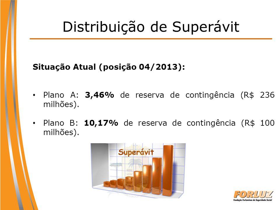 Situação Atual (posição 04/2013): Plano A: 3,46% de reserva de contingência (R$ 236 milhões). Plano B: 10,17% de reserva de contingência (R$ 100 milhõ