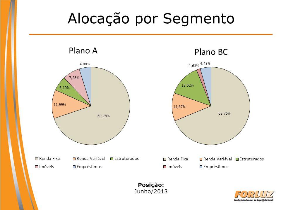 6 Alocação por Segmento Plano A Plano BC Posição: Junho/2013