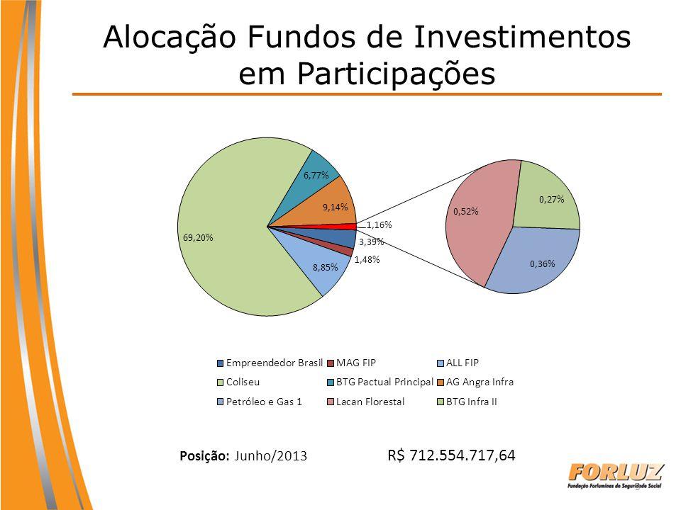 9 Alocação Fundos de Investimentos em Participações Posição: Junho/2013 R$ 712.554.717,64