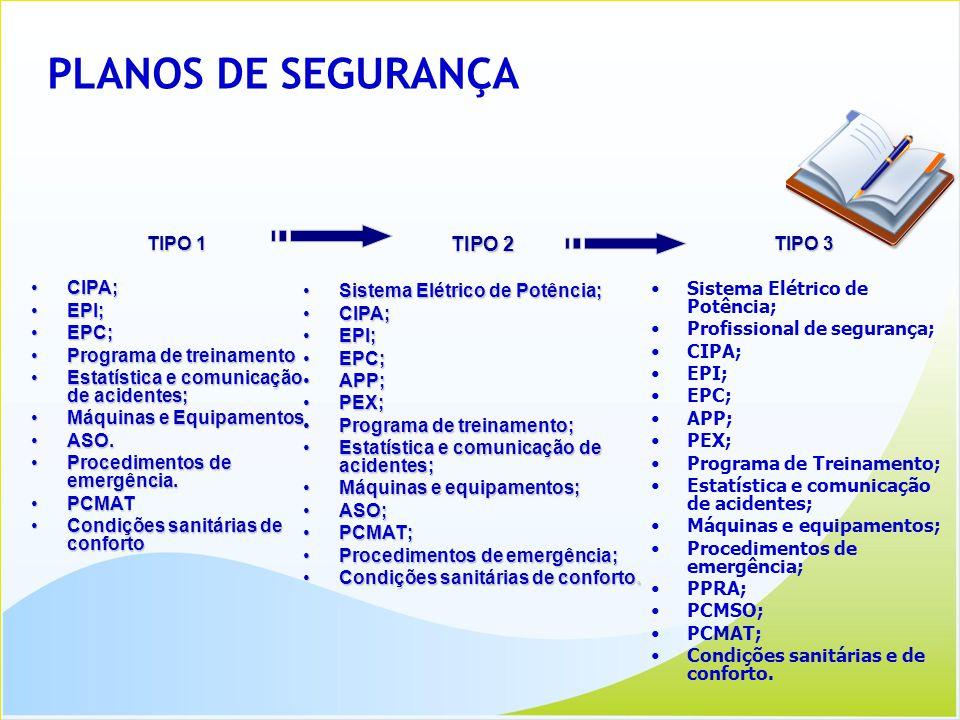 PLANOS DE SEGURANÇA TIPO 1 CIPA;CIPA; EPI;EPI; EPC;EPC; Programa de treinamentoPrograma de treinamento Estatística e comunicação de acidentes;Estatíst