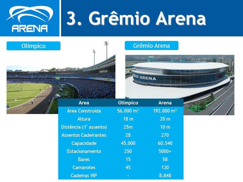3. Grêmio Arena Olímpico Grêmio Arena AreaOlímpicoArena Área Construída56.000 m²192.000 m² Altura18 m35 m Distência (1 º assento)25m10 m Assentos Cade