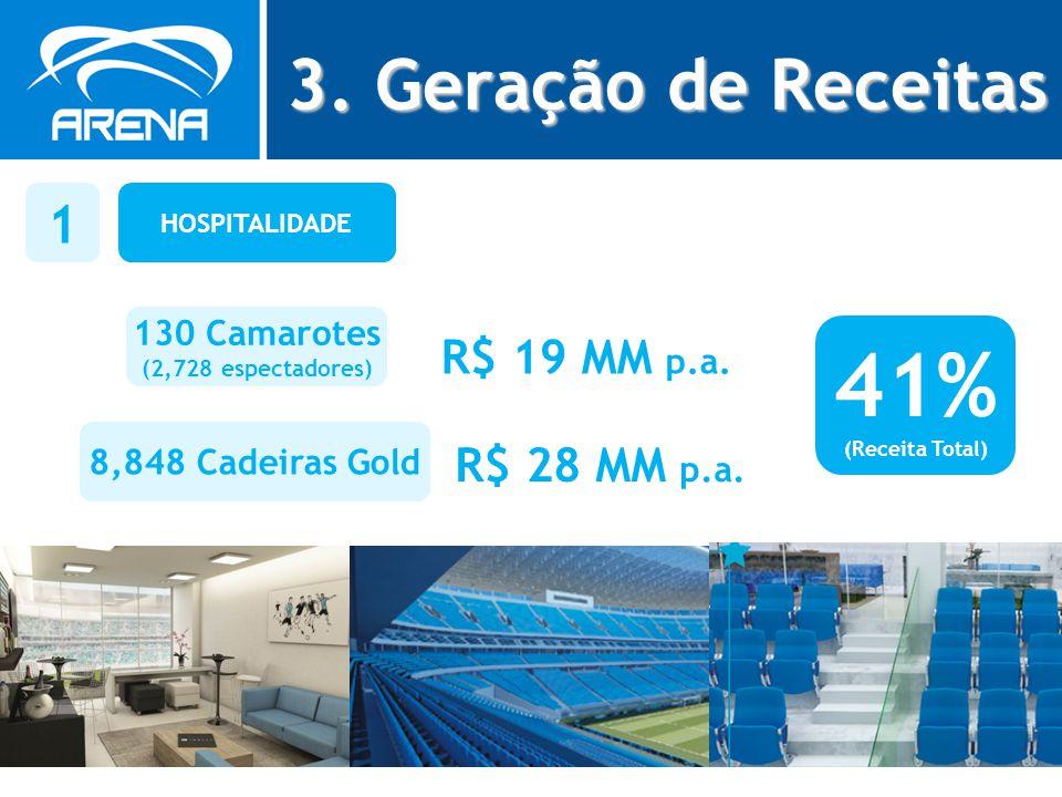 HOSPITALIDADE 1 130 Camarotes (2,728 espectadores) R$ 19 MM p.a. 8,848 Cadeiras Gold R$ 28 MM p.a. 41% (Receita Total) 3. Geração de Receitas