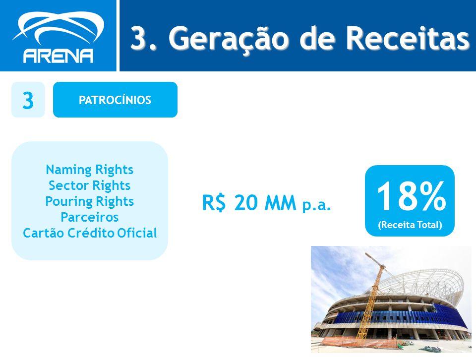 PATROCÍNIOS 3 Naming Rights Sector Rights Pouring Rights Parceiros Cartão Crédito Oficial R$ 20 MM p.a. 18% (Receita Total) 3. Geração de Receitas