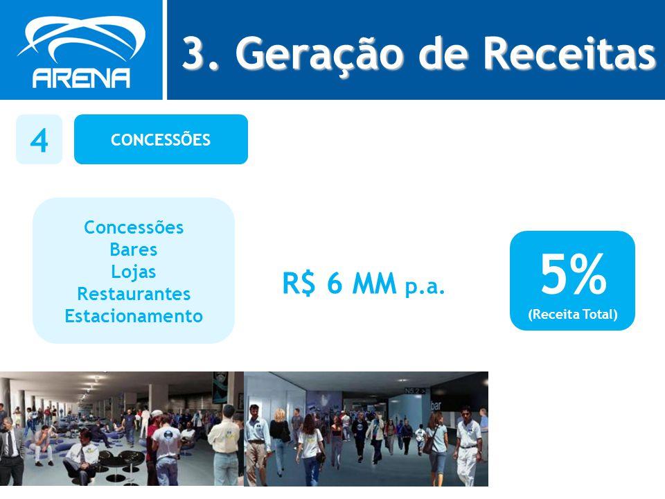 CONCESSÕES 4 Concessões Bares Lojas Restaurantes Estacionamento R$ 6 MM p.a. 5% (Receita Total) 3. Geração de Receitas