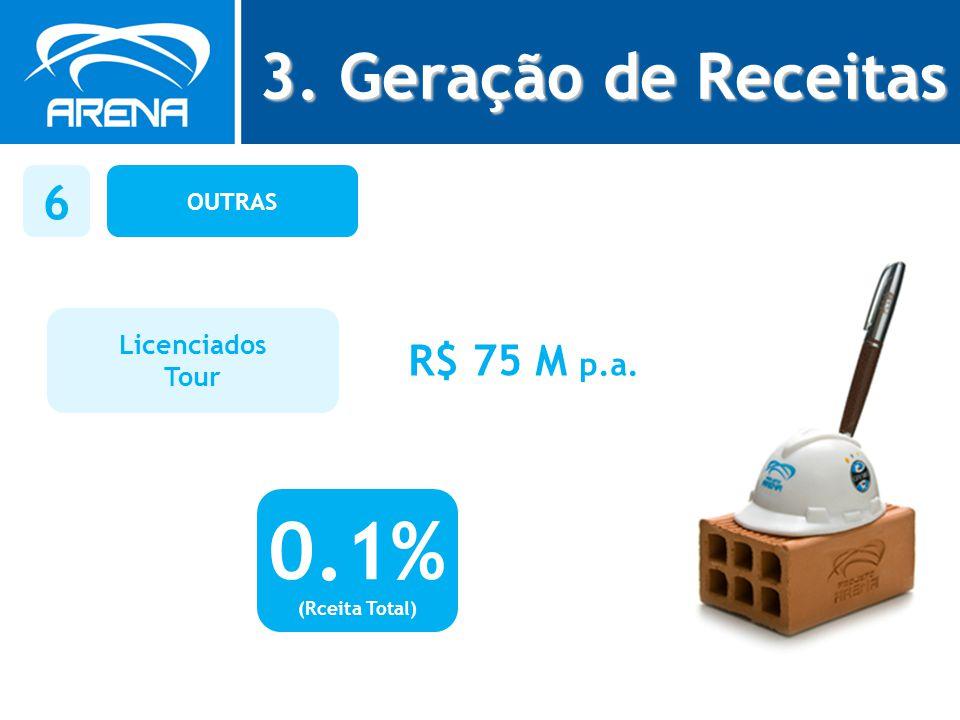 OUTRAS 6 Licenciados Tour R$ 75 M p.a. 0.1% (Rceita Total) 3. Geração de Receitas