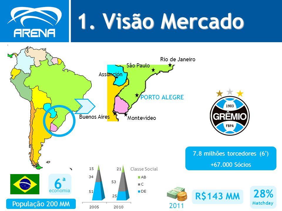 1. Visão Mercado 6ª6ª População 200 MM PORTO ALEGRE Classe Social economia 7.8 milhões torcedores (6 ª ) +67.000 Sócios 28% Matchday Buenos Aires Mont