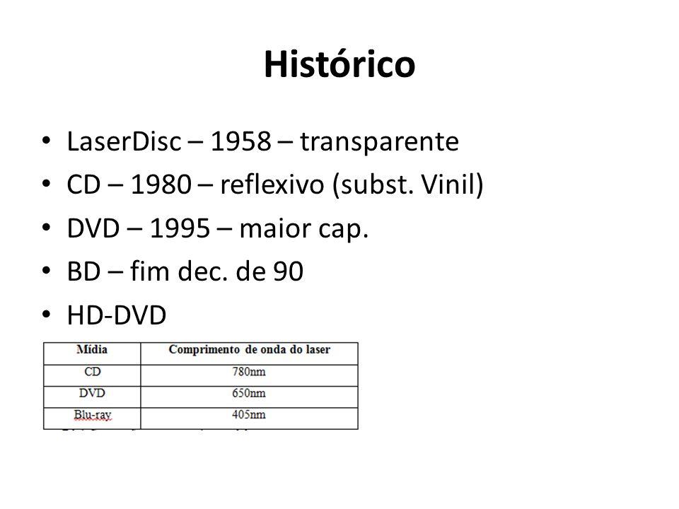 Histórico LaserDisc – 1958 – transparente CD – 1980 – reflexivo (subst. Vinil) DVD – 1995 – maior cap. BD – fim dec. de 90 HD-DVD