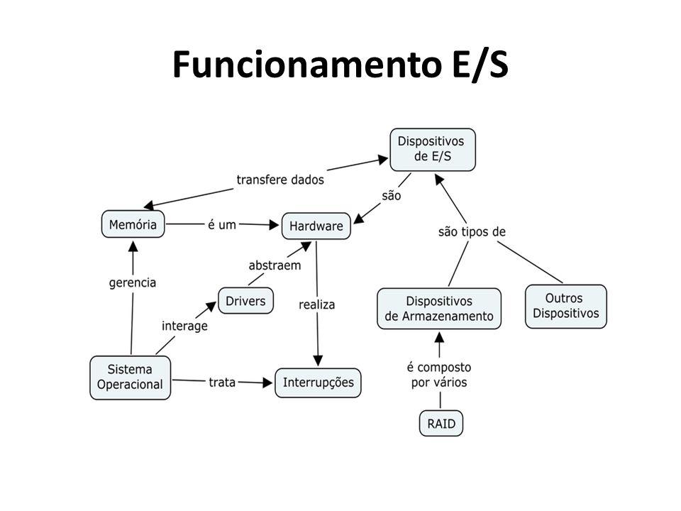 Funcionamento E/S