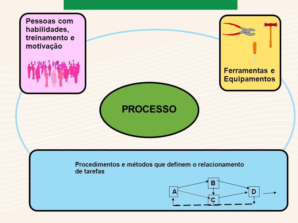 PROCESSO Procedimentos e métodos que definem o relacionamento de tarefas A C B D Pessoas com habilidades, treinamento e motivação Ferramentas e Equipamentos
