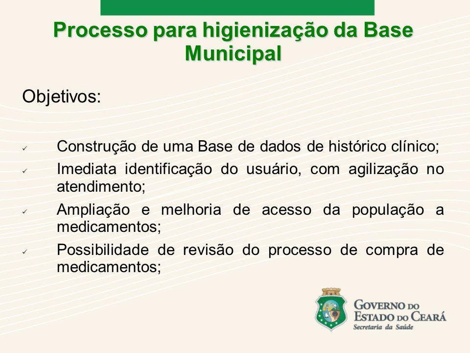 Objetivos: Construção de uma Base de dados de histórico clínico; Imediata identificação do usuário, com agilização no atendimento; Ampliação e melhoria de acesso da população a medicamentos; Possibilidade de revisão do processo de compra de medicamentos; Processo para higienização da Base Municipal