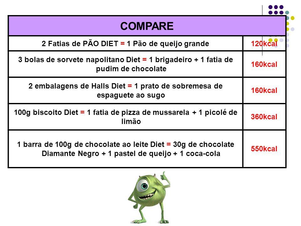 COMPARE 2 Fatias de PÃO DIET = 1 Pão de queijo grande120kcal 3 bolas de sorvete napolitano Diet = 1 brigadeiro + 1 fatia de pudim de chocolate 160kcal
