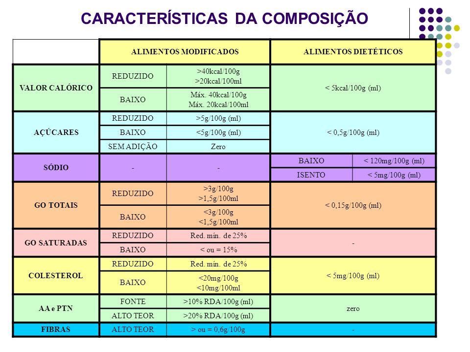 CARACTERÍSTICAS DA COMPOSIÇÃO ALIMENTOS MODIFICADOSALIMENTOS DIETÉTICOS VALOR CALÓRICO REDUZIDO >40kcal/100g >20kcal/100ml < 5kcal/100g (ml) BAIXO Máx