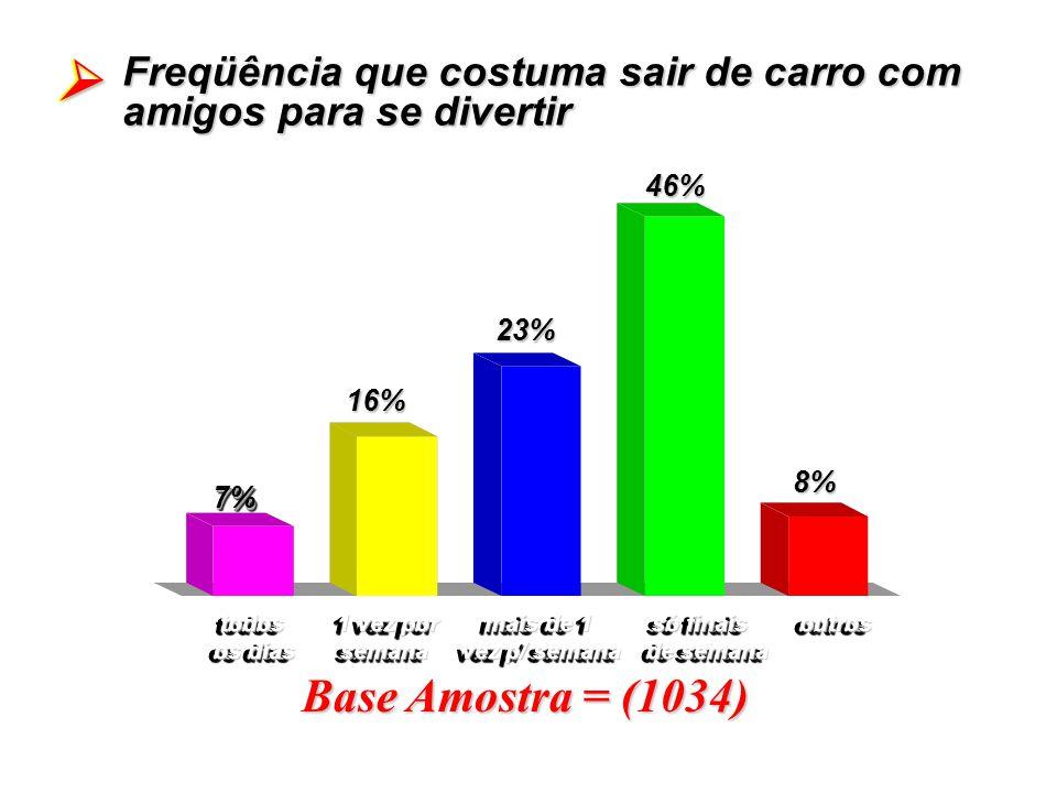 Base Amostra = (1034) Freqüência que costuma sair de carro com amigos para se divertir 7%7% 16%16% 23%23% todos 1 vez por mais de 1 só finais outros t