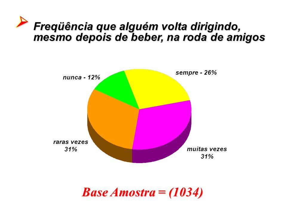 Base Amostra = (1034) Freqüência que alguém volta dirigindo, mesmo depois de beber, na roda de amigos sempre - 26% muitas vezes 31% raras vezes 31% nu