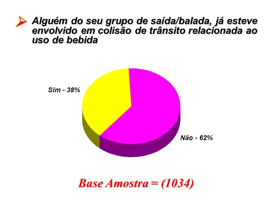 Base Amostra = (1034) Alguém do seu grupo de saída/balada, já esteve envolvido em colisão de trânsito relacionada ao uso de bebida Sim - 38% Não - 62%