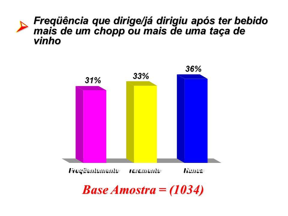 Base Amostra = (1034) Freqüência que dirige/já dirigiu após ter bebido mais de um chopp ou mais de uma taça de vinho 31%31% Freqüentemente raramente N