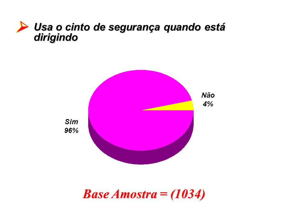 Base Amostra = (1034) Usa o cinto de segurança quando está dirigindo Sim 96% Não 4%