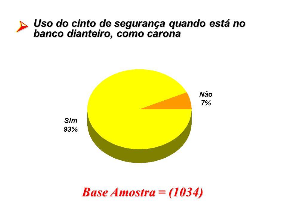 Base Amostra = (1034) Uso do cinto de segurança quando está no banco dianteiro, como carona Sim 93% Não 7%