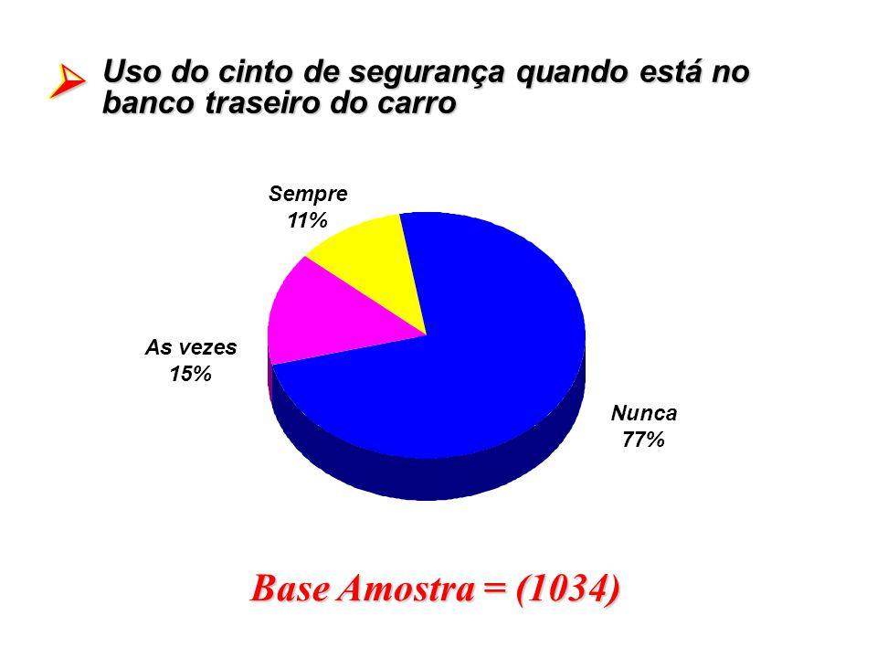 Base Amostra = (1034) Uso do cinto de segurança quando está no banco traseiro do carro As vezes 15% Nunca 77% Sempre 11%