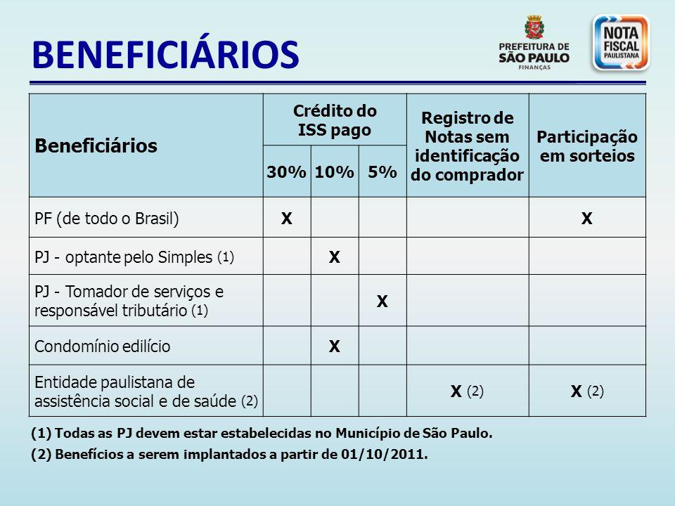 BENEFICIÁRIOS Beneficiários Crédito do ISS pago Registro de Notas sem identificação do comprador Participação em sorteios 30%10%5% PF (de todo o Brasil)X X PJ - optante pelo Simples (1) X PJ - Tomador de serviços e responsável tributário (1) X Condomínio edilício X Entidade paulistana de assistência social e de saúde (2) X (2) (1) Todas as PJ devem estar estabelecidas no Município de São Paulo.