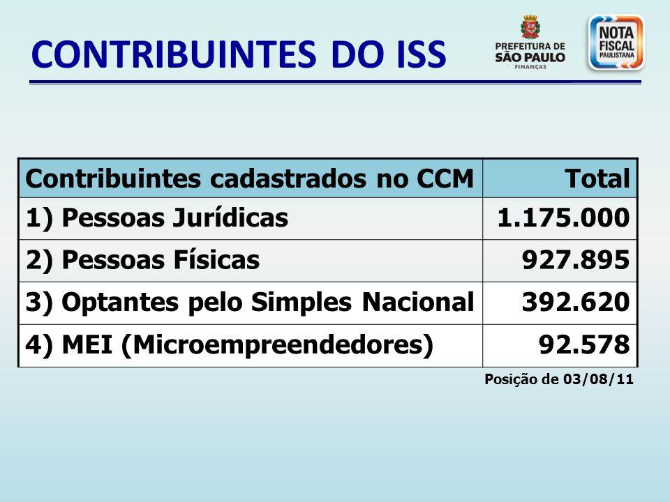 COMO FUNCIONA.Os créditos também poderão ser utilizados para abatimento de até 100% do IPTU.
