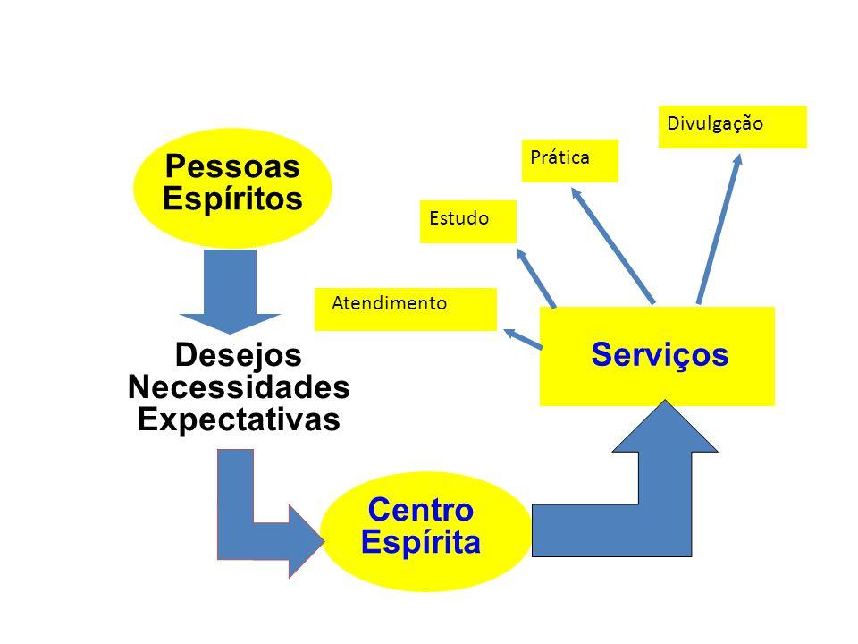Pessoas Espíritos Centro Espírita Desejos Necessidades Expectativas Serviços Estudo Prática Divulgação Atendimento
