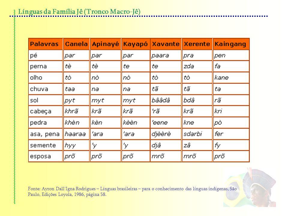 Línguas da Família Jê (Tronco Macro-Jê) Fonte: Ayron DallIgna Rodrigues – Línguas brasileiras – para o conhecimento das línguas indígenas, São Paulo,