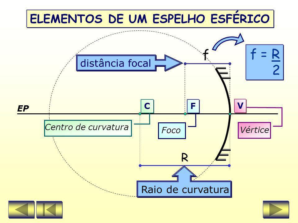V C F 2º CASO ) Objeto sobre o centro de curvatura Imagem: real do mesmo tamanho invertida CONSTRUÇÃO DE IMAGENS EM ESPELHOS CÔNCAVOS Objeto