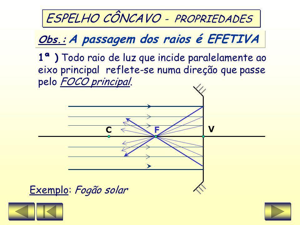 V C F Obs.: A passagem dos raios é EFETIVA ESPELHO CÔNCAVO - PROPRIEDADES.