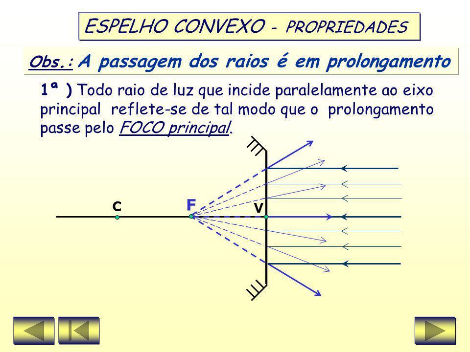 V C F ESPELHO CÔNCAVO 4ª ) Todo raio de luz que incide sobre o VÉRTICE do espelho reflete-se simetricamente em relação ao eixo principal. î = r ^ î ^