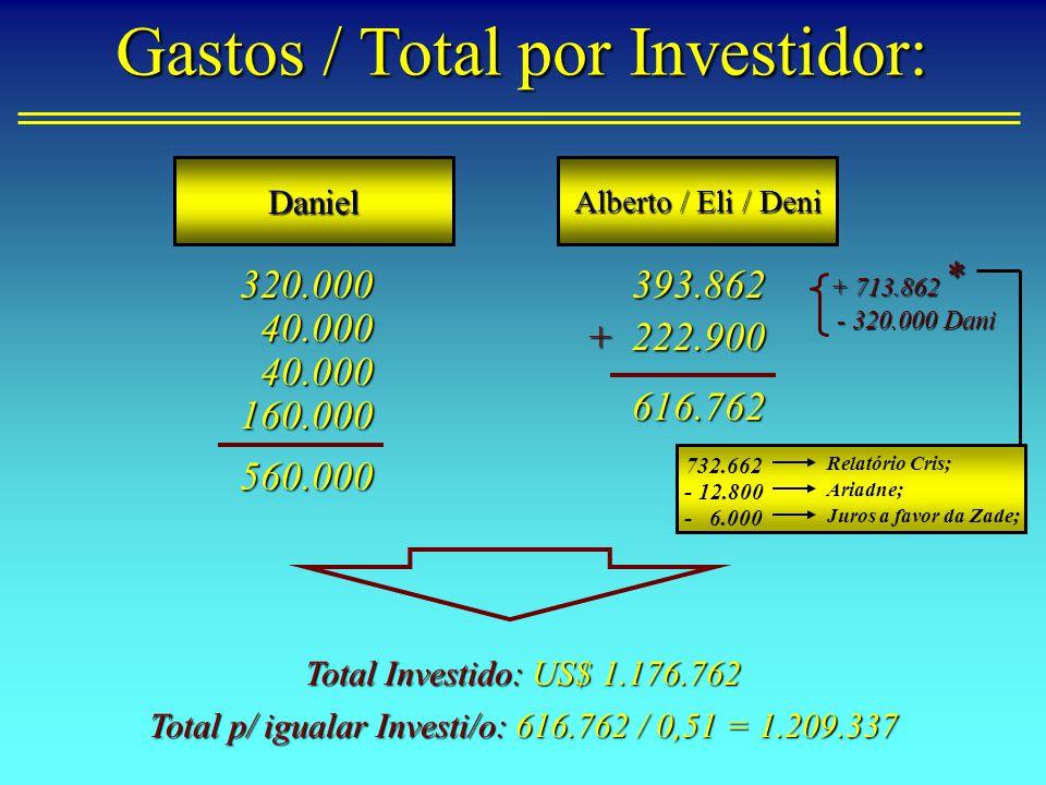 Daniel Alberto / Eli / Deni 320.000 40.000 40.000 160.000 560.000 393.862 222.900 616.762 + Total Investido: US$ 1.176.762 + 713.862 - 320.000 Dani - 320.000 Dani Gastos / Total por Investidor: Total p/ igualar Investi/o: 616.762 / 0,51 = 1.209.337 * 732.662 Relatório Cris; Ariadne; - 12.800 - 6.000 Juros a favor da Zade;
