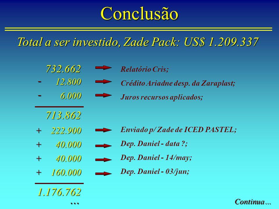 Conclusão1.176.762 A ser depositado pelo Daniel;+32.575 1.209.337= INVESTIMENTO TOTAL Total a ser investido, Zade Pack: US$ 1.209.337 Prova real dos números: 1.209.337 x 49% Daniel = 592.575 (Investido 560.000).
