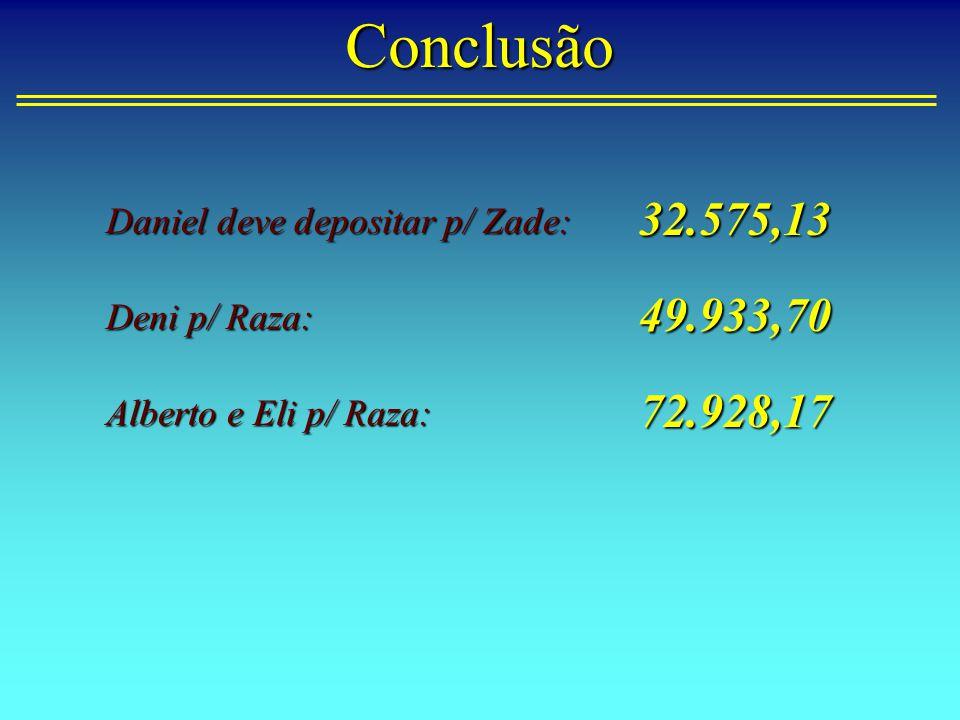 Conclusão Daniel deve depositar p/ Zade: Deni p/ Raza: Alberto e Eli p/ Raza: 32.575,13 49.933,70 72.928,17