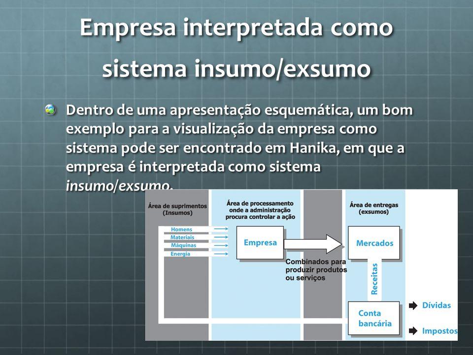 Empresa interpretada como sistema insumo/exsumo Dentro de uma apresentação esquemática, um bom exemplo para a visualização da empresa como sistema pod