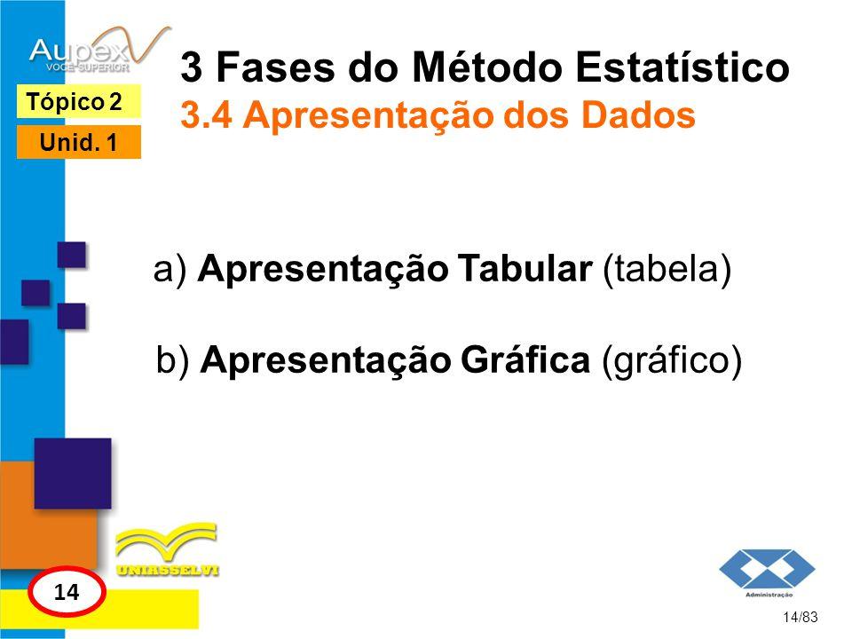 3 Fases do Método Estatístico 3.4 Apresentação dos Dados a) Apresentação Tabular (tabela) b) Apresentação Gráfica (gráfico) 14/83 Tópico 2 14 Unid. 1