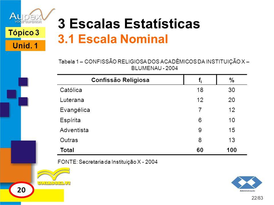 3 Escalas Estatísticas 3.1 Escala Nominal Tabela 1 – CONFISSÃO RELIGIOSA DOS ACADÊMICOS DA INSTITUIÇÃO X – BLUMENAU - 2004 22/83 Tópico 3 20 Unid. 1 C