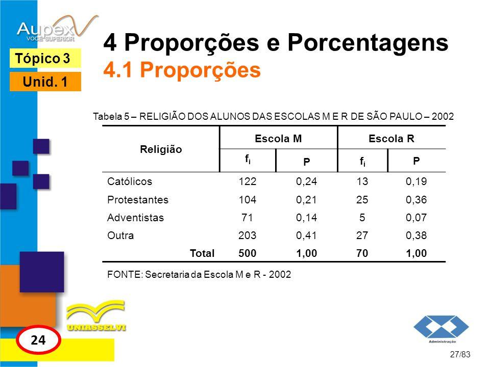 4 Proporções e Porcentagens 4.1 Proporções 27/83 Tópico 3 24 Unid. 1 Tabela 5 – RELIGIÃO DOS ALUNOS DAS ESCOLAS M E R DE SÃO PAULO – 2002 Religião Esc
