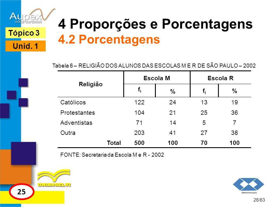 4 Proporções e Porcentagens 4.2 Porcentagens 28/83 Tópico 3 25 Unid. 1 Tabela 6 – RELIGIÃO DOS ALUNOS DAS ESCOLAS M E R DE SÃO PAULO – 2002 Religião E