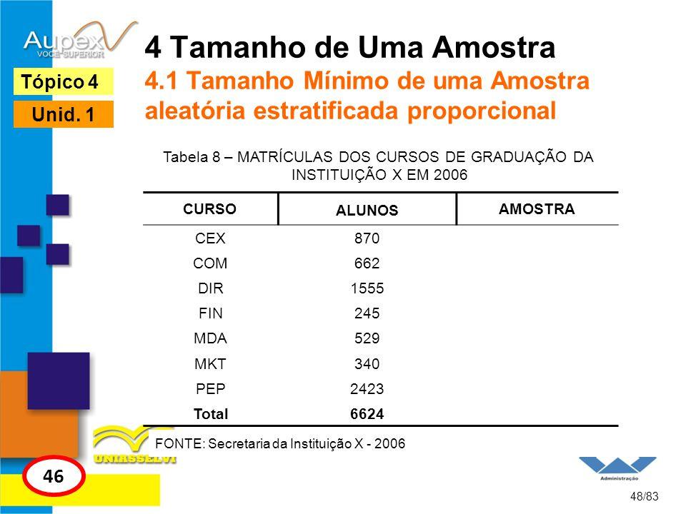 4 Tamanho de Uma Amostra 4.1 Tamanho Mínimo de uma Amostra aleatória estratificada proporcional 48/83 Tópico 4 46 Unid. 1 Tabela 8 – MATRÍCULAS DOS CU