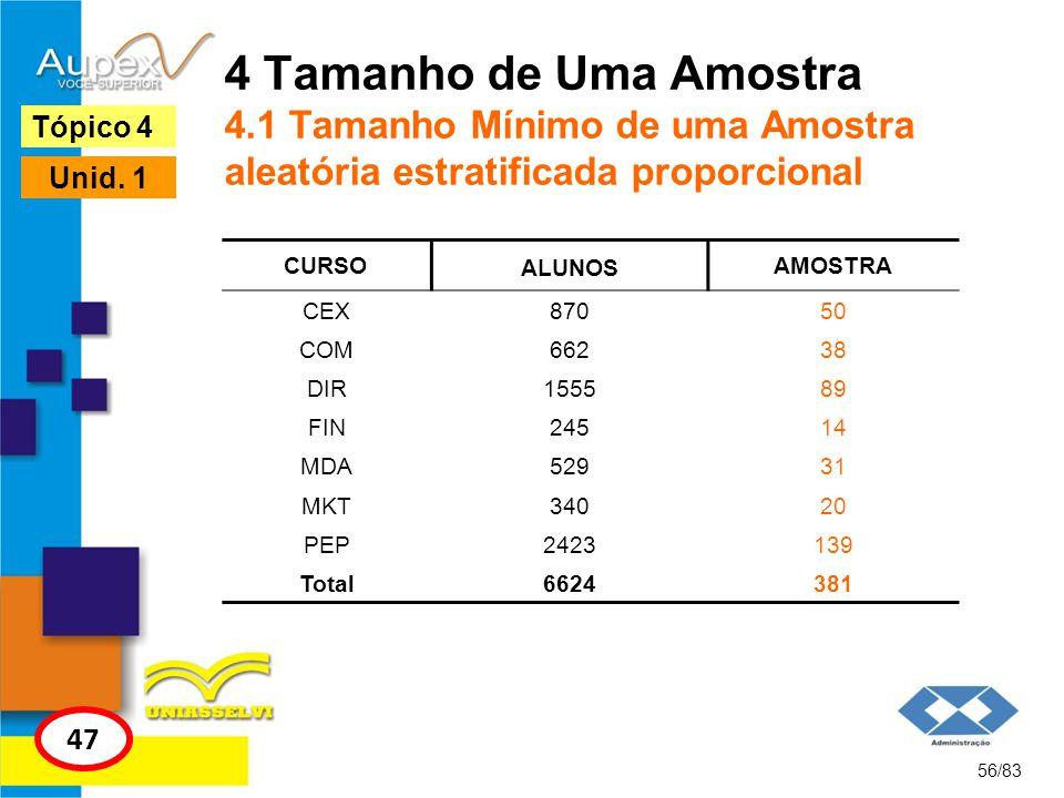 4 Tamanho de Uma Amostra 4.1 Tamanho Mínimo de uma Amostra aleatória estratificada proporcional 56/83 Tópico 4 47 Unid. 1 CURSO ALUNOS AMOSTRA CEX8705